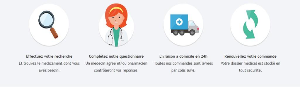 L'image explique comment obtenir une prescription en ligne.